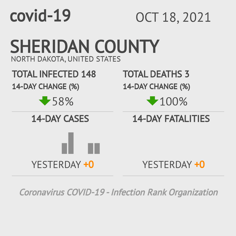 Sheridan County Coronavirus Covid-19 Risk of Infection on March 23, 2021