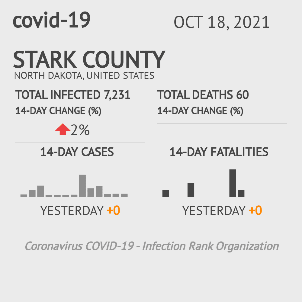 Stark County Coronavirus Covid-19 Risk of Infection on March 23, 2021