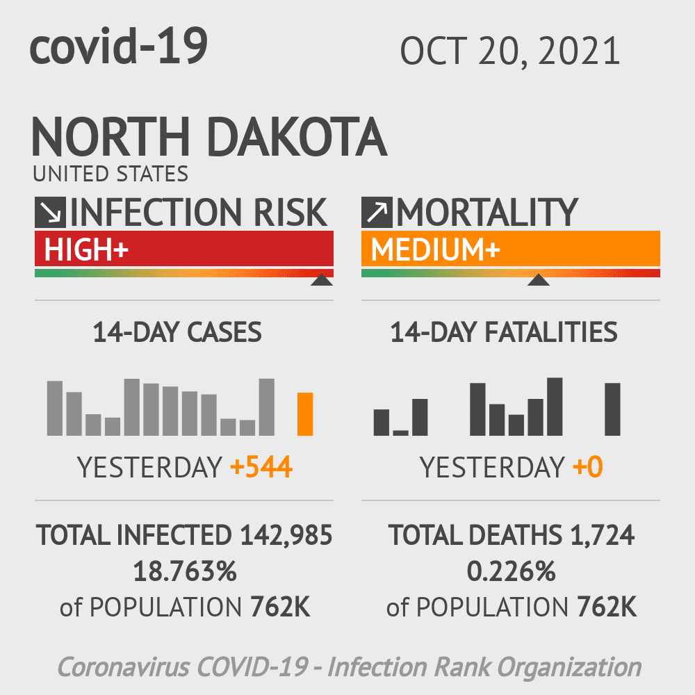 North Dakota Coronavirus Covid-19 Risk of Infection Update for 53 Counties on March 04, 2021