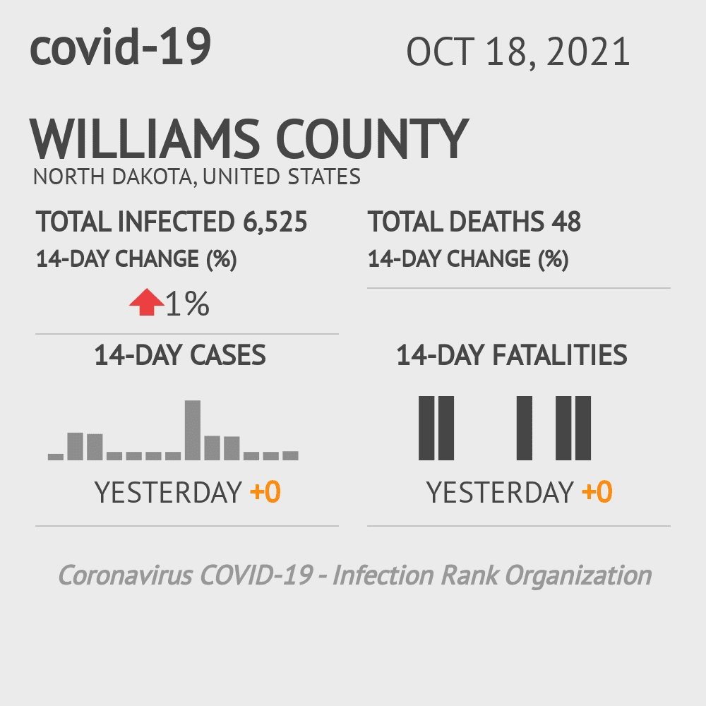 Williams County Coronavirus Covid-19 Risk of Infection on March 23, 2021