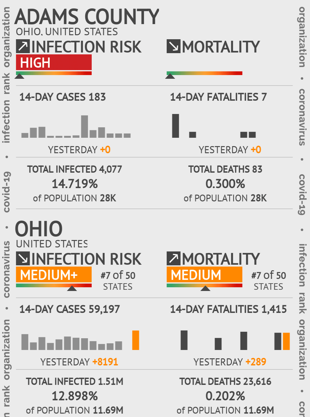 Adams County Coronavirus Covid-19 Risk of Infection on November 22, 2020