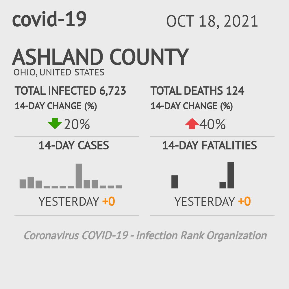 Ashland County Coronavirus Covid-19 Risk of Infection on November 26, 2020