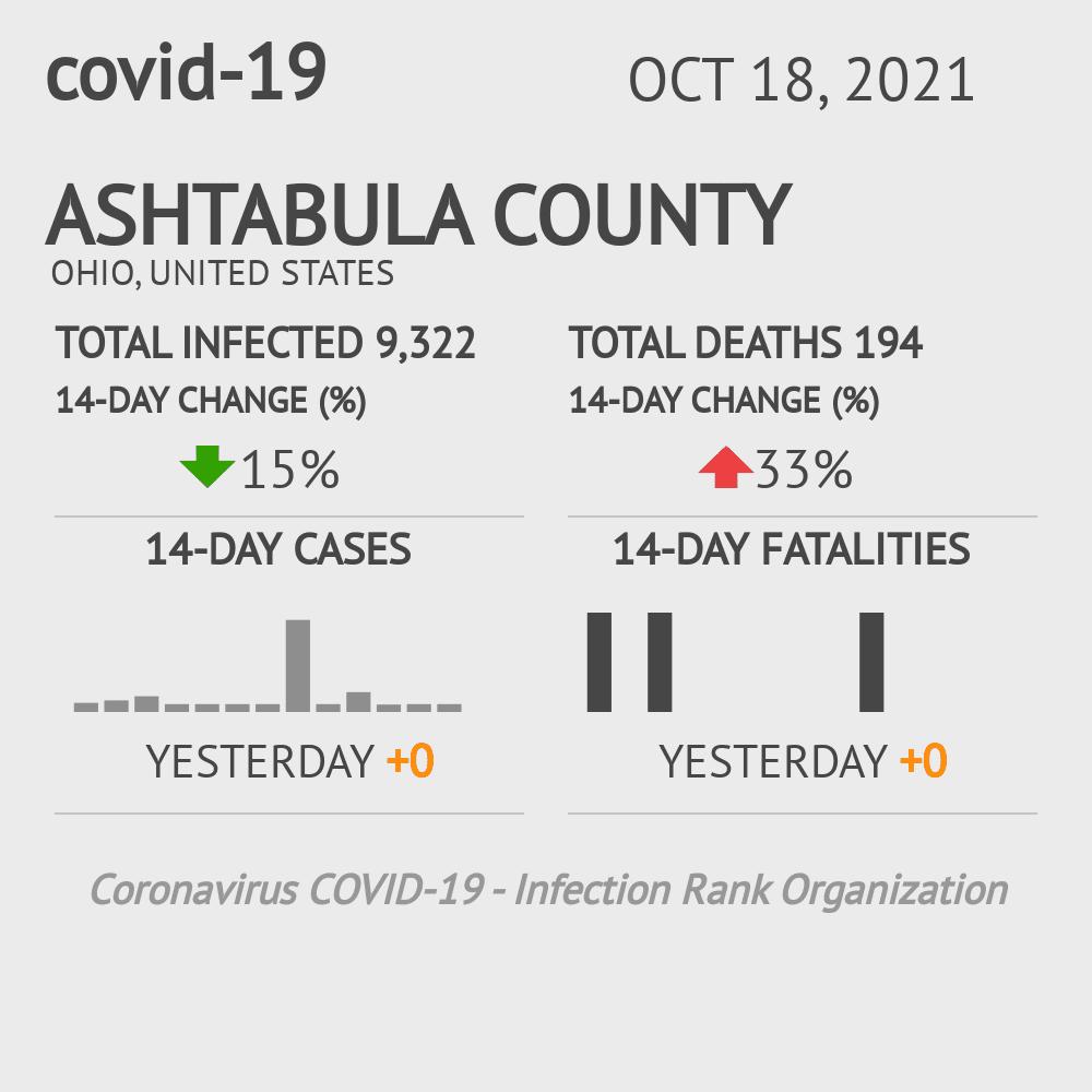 Ashtabula County Coronavirus Covid-19 Risk of Infection on January 22, 2021