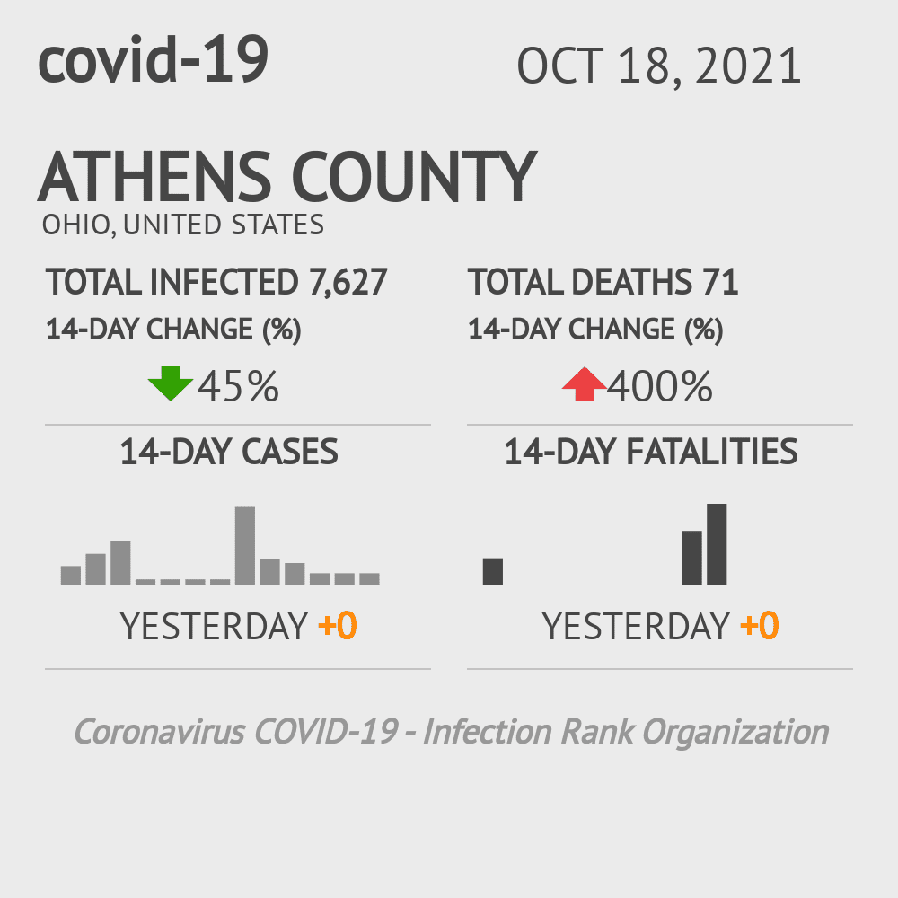 Athens County Coronavirus Covid-19 Risk of Infection on November 29, 2020