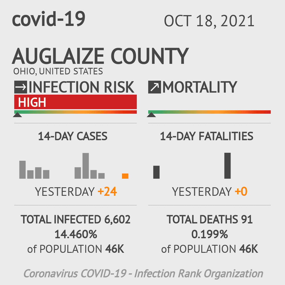 Auglaize County Coronavirus Covid-19 Risk of Infection on November 29, 2020