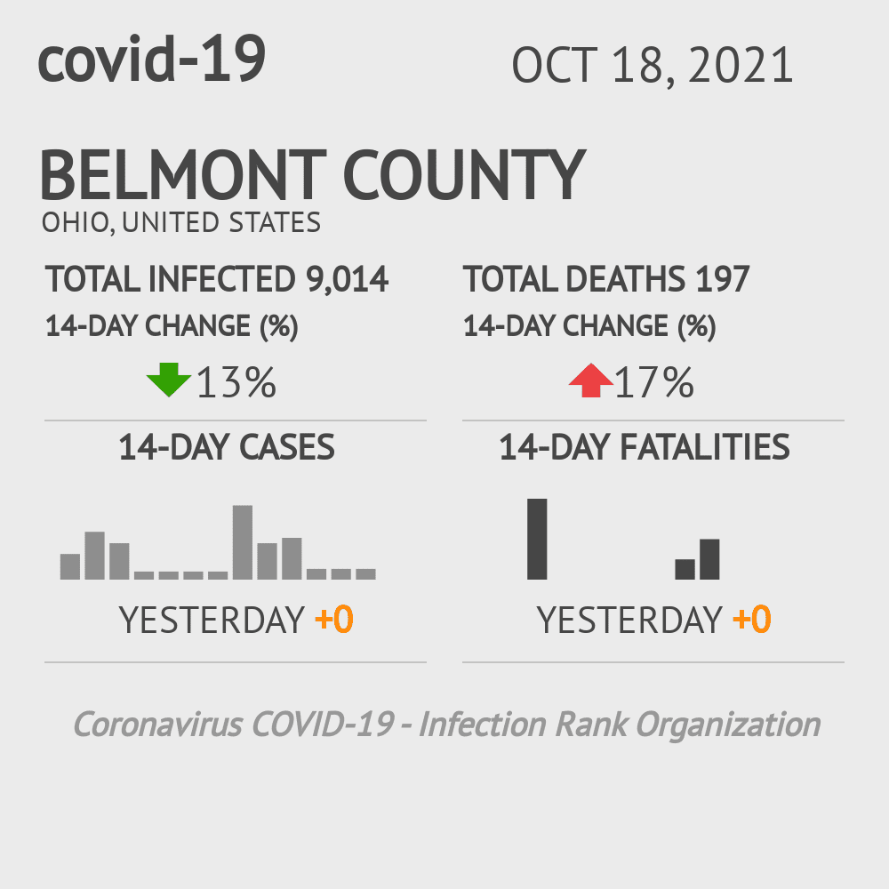 Belmont County Coronavirus Covid-19 Risk of Infection on January 22, 2021