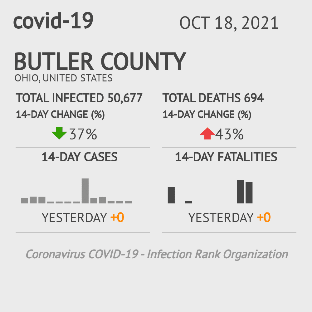 Butler County Coronavirus Covid-19 Risk of Infection on January 22, 2021