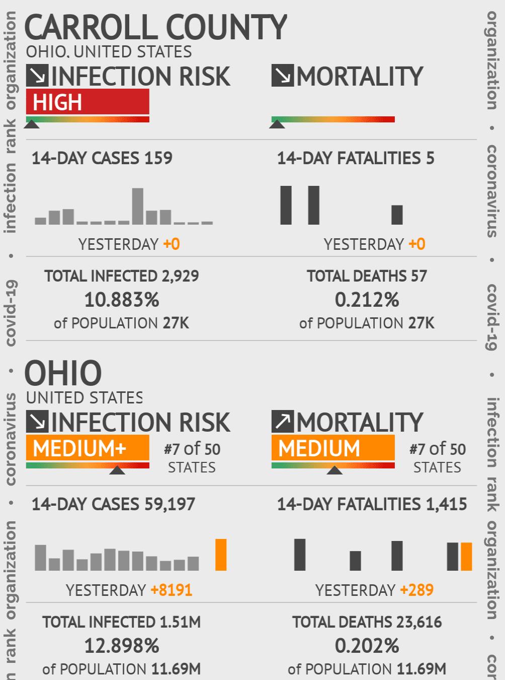 Carroll County Coronavirus Covid-19 Risk of Infection on July 24, 2021