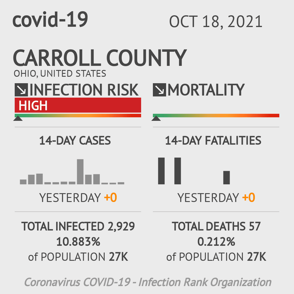 Carroll County Coronavirus Covid-19 Risk of Infection on November 24, 2020
