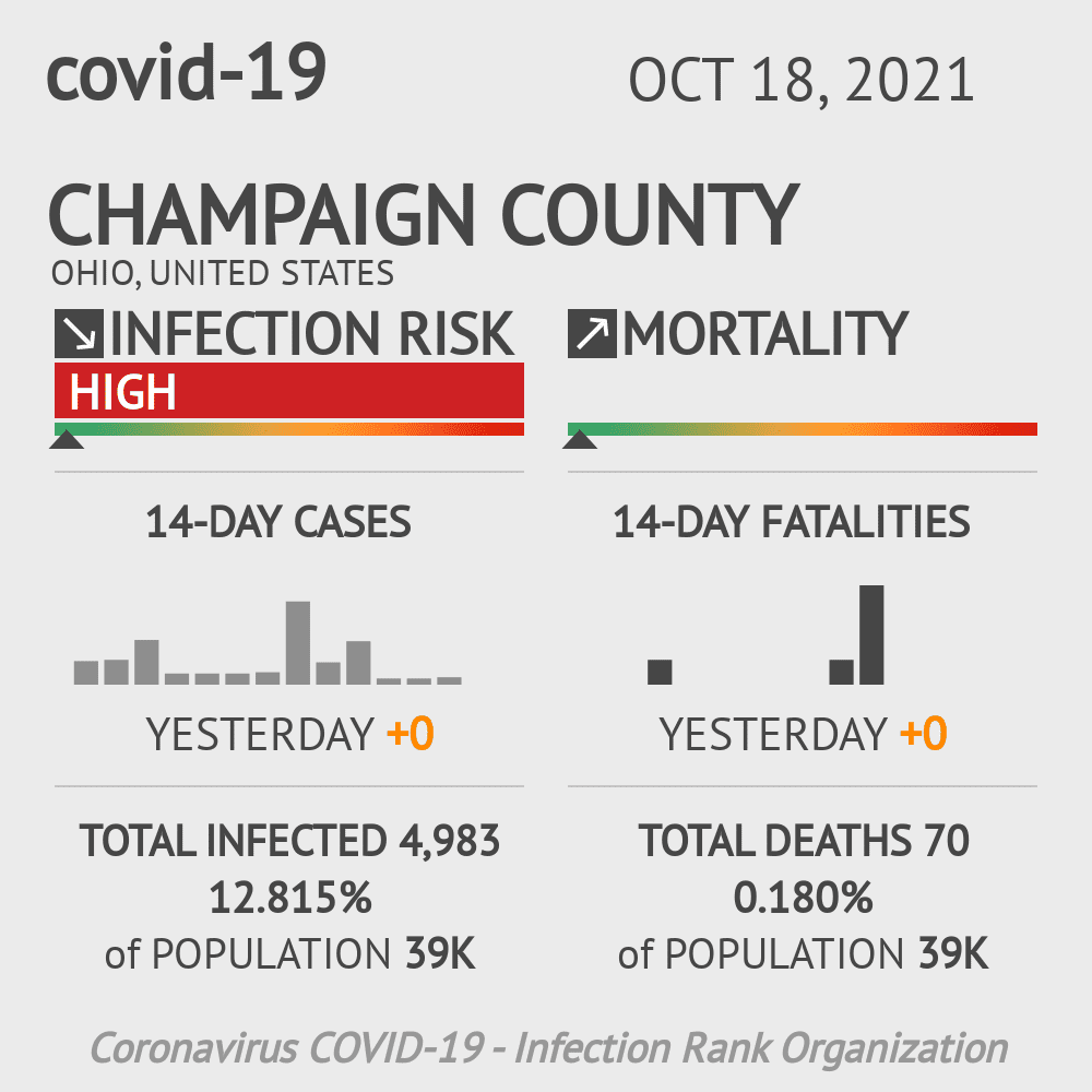 Champaign County Coronavirus Covid-19 Risk of Infection on November 30, 2020