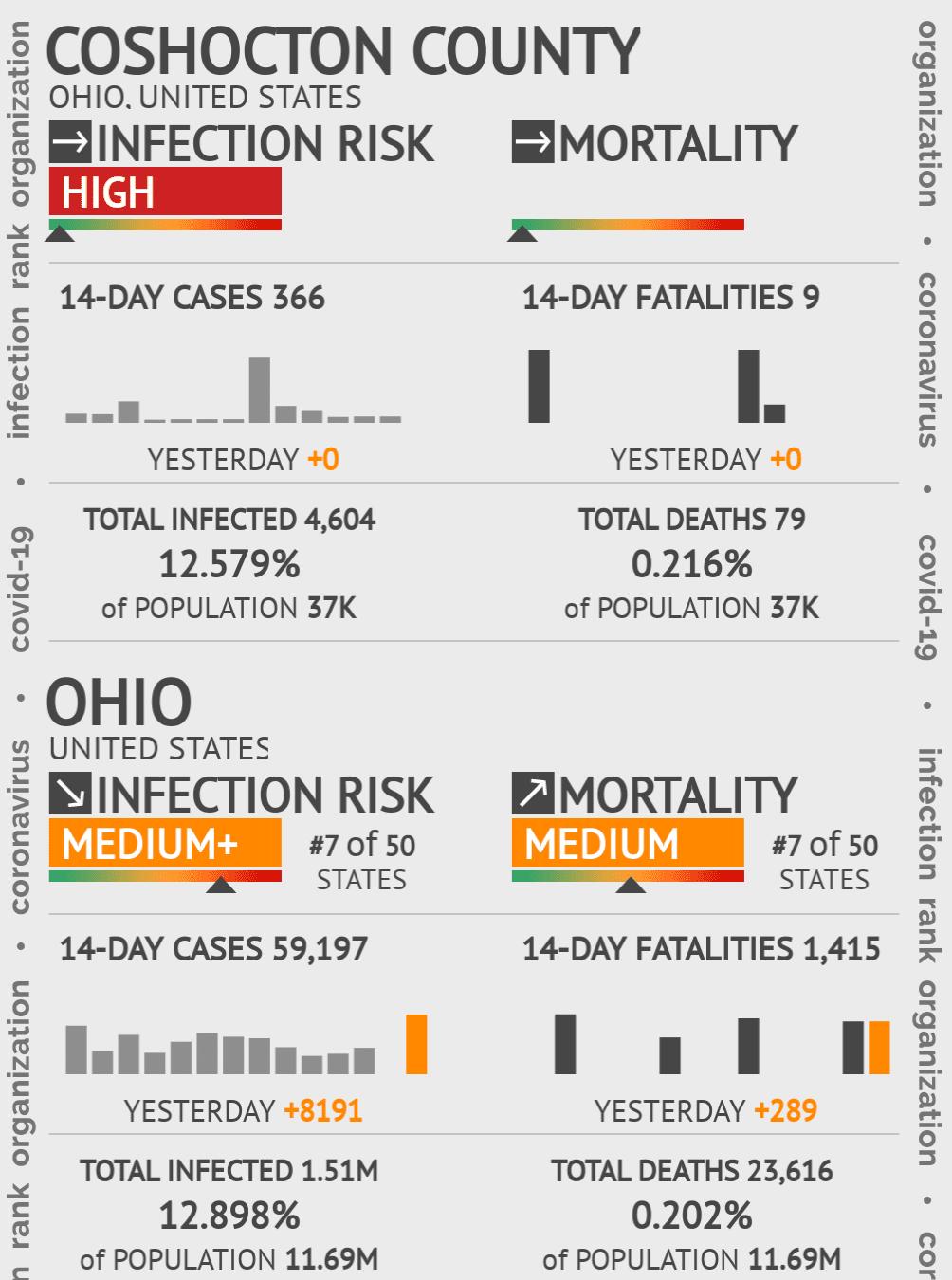 Coshocton County Coronavirus Covid-19 Risk of Infection on November 27, 2020