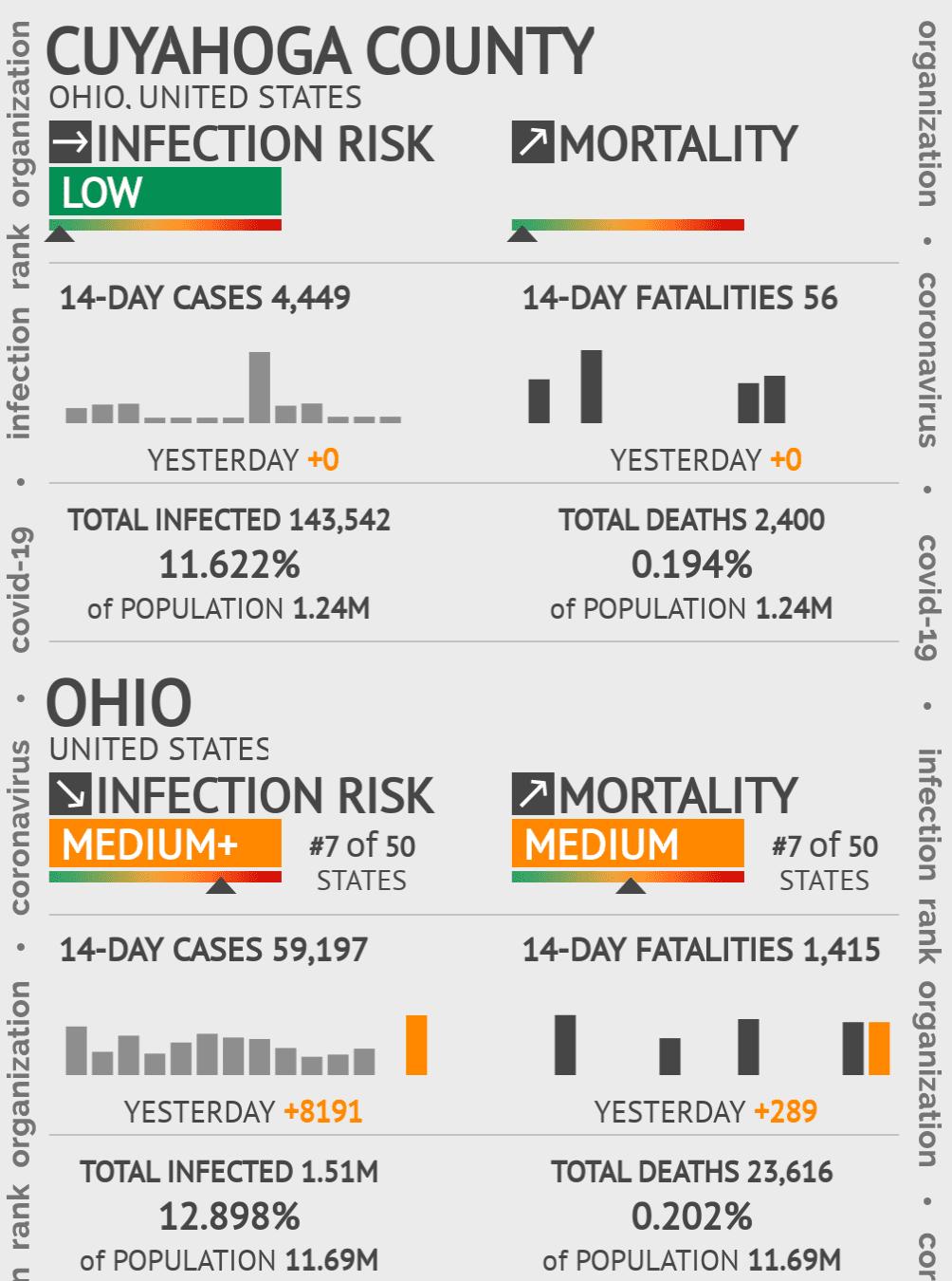 Cuyahoga County Coronavirus Covid-19 Risk of Infection on July 24, 2021