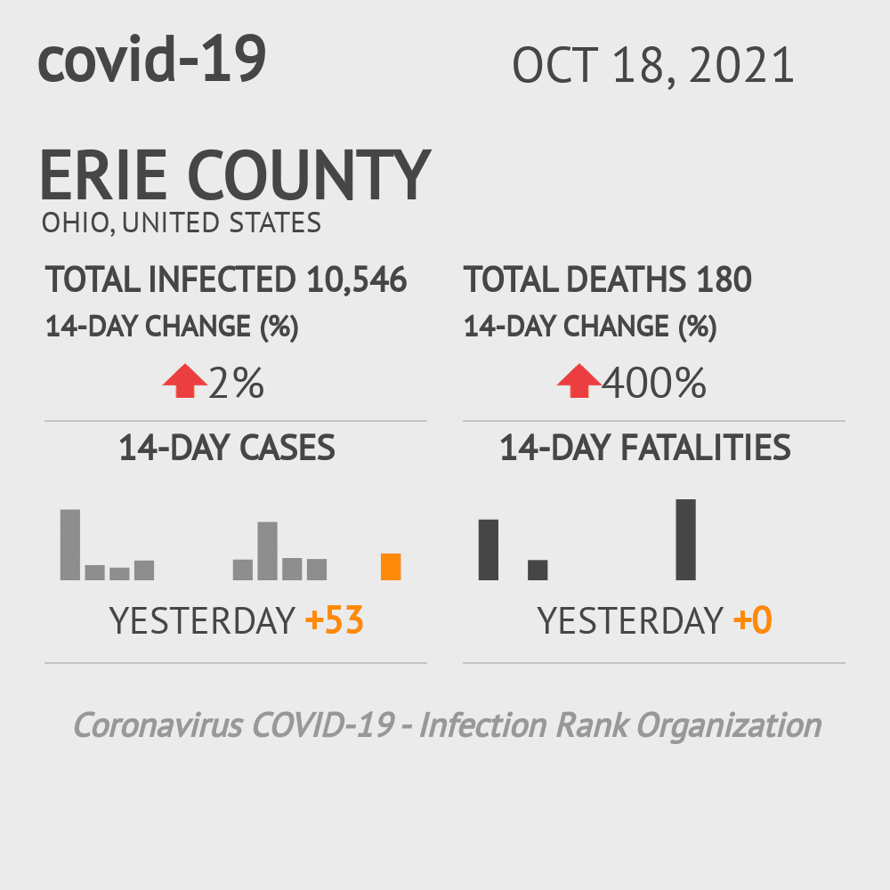 Erie County Coronavirus Covid-19 Risk of Infection on March 23, 2021