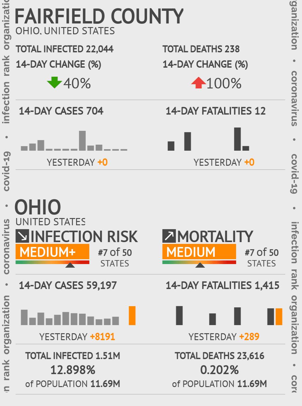 Fairfield County Coronavirus Covid-19 Risk of Infection on November 29, 2020