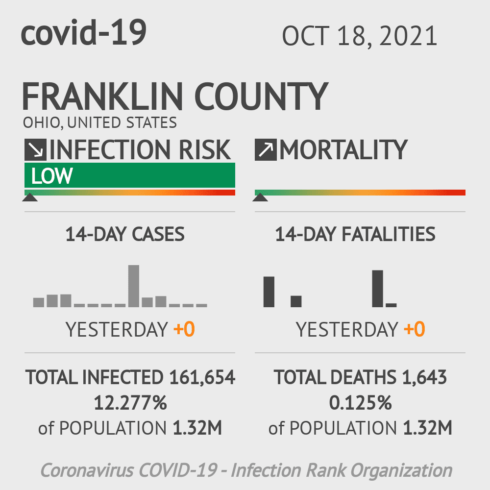 Franklin County Coronavirus Covid-19 Risk of Infection on July 24, 2021