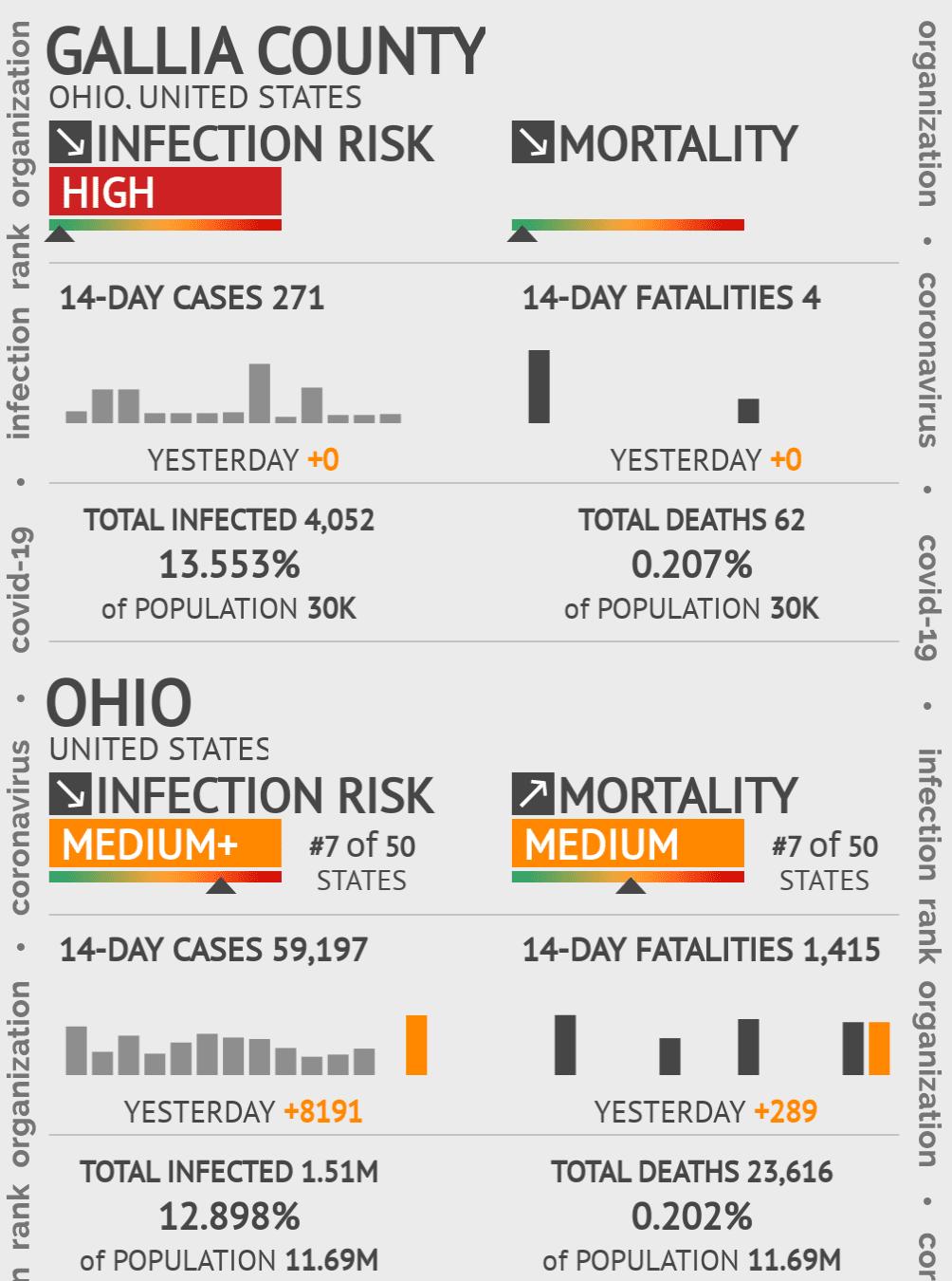 Gallia County Coronavirus Covid-19 Risk of Infection on July 24, 2021