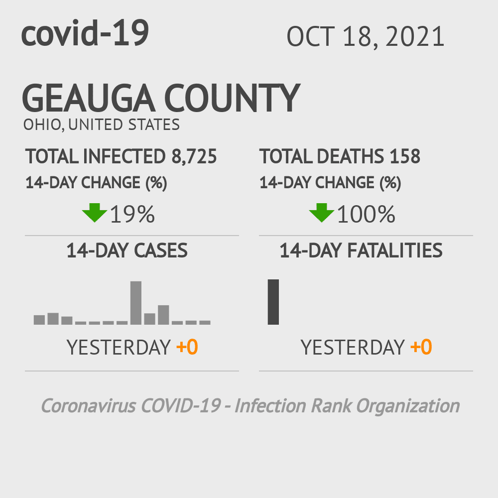 Geauga County Coronavirus Covid-19 Risk of Infection on January 22, 2021
