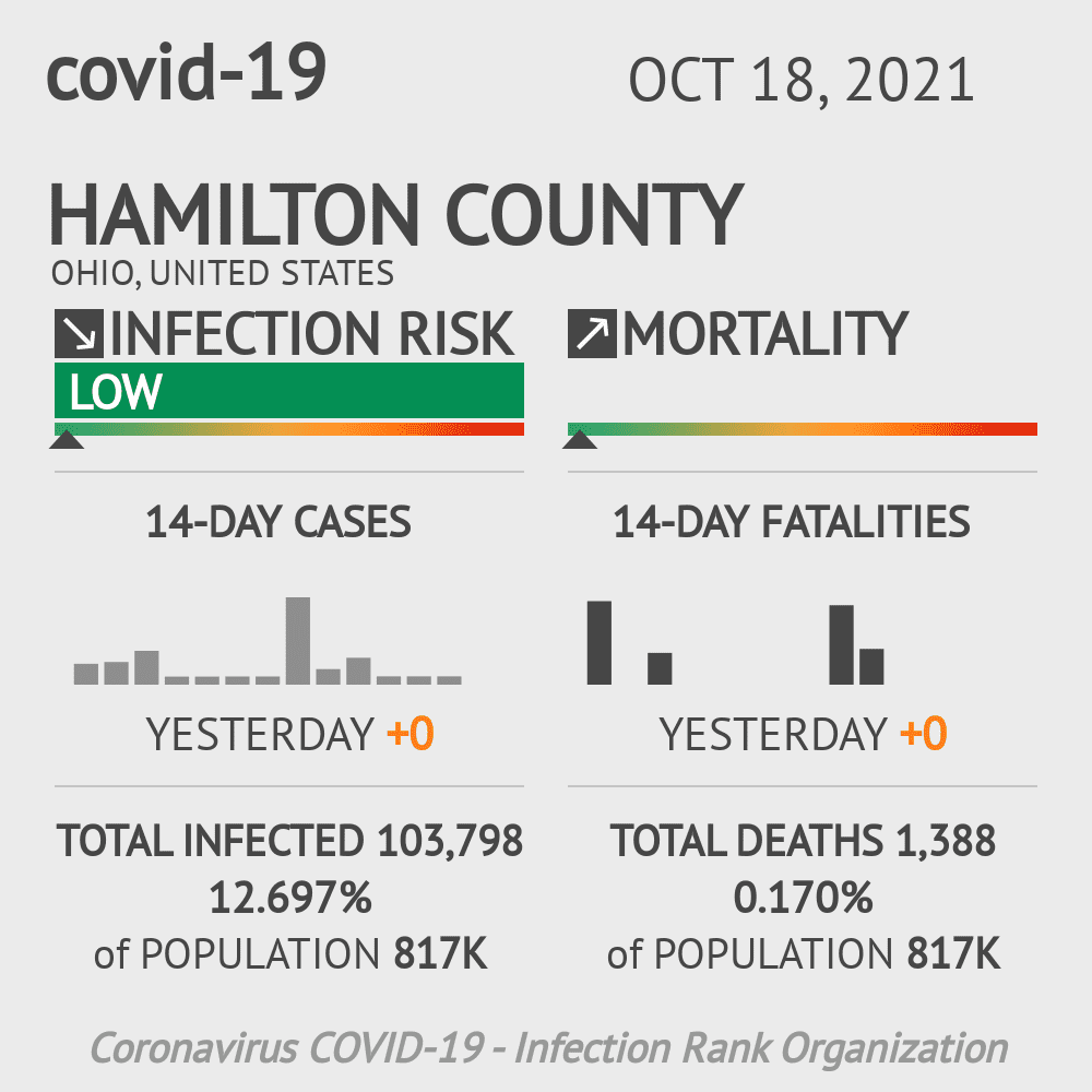 Hamilton County Coronavirus Covid-19 Risk of Infection on November 26, 2020