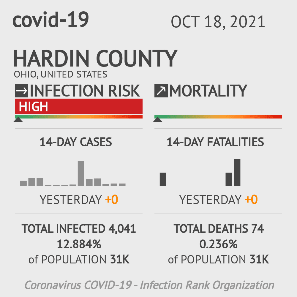 Hardin County Coronavirus Covid-19 Risk of Infection on March 23, 2021