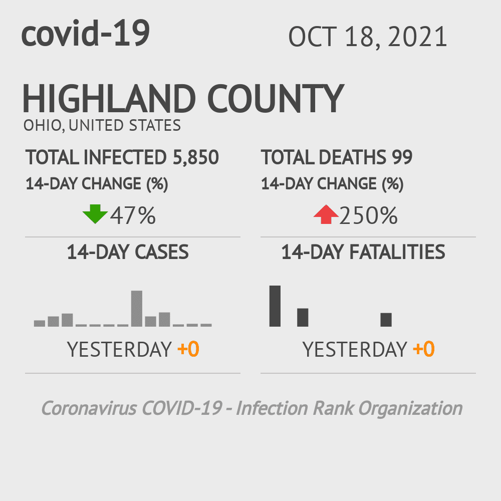Highland County Coronavirus Covid-19 Risk of Infection on March 04, 2021