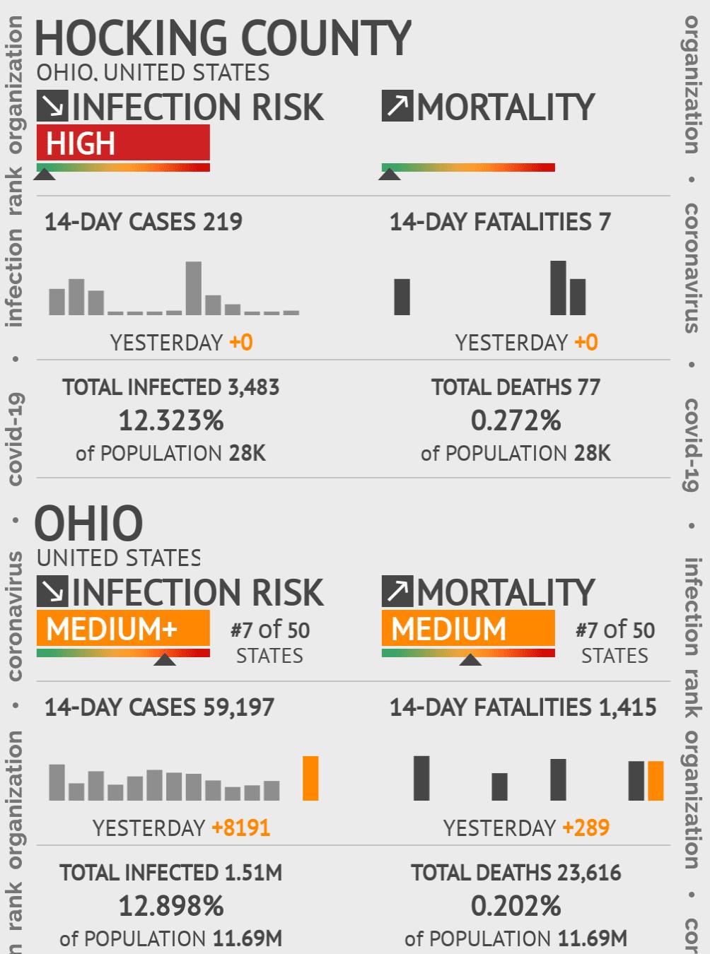 Hocking County Coronavirus Covid-19 Risk of Infection on November 26, 2020