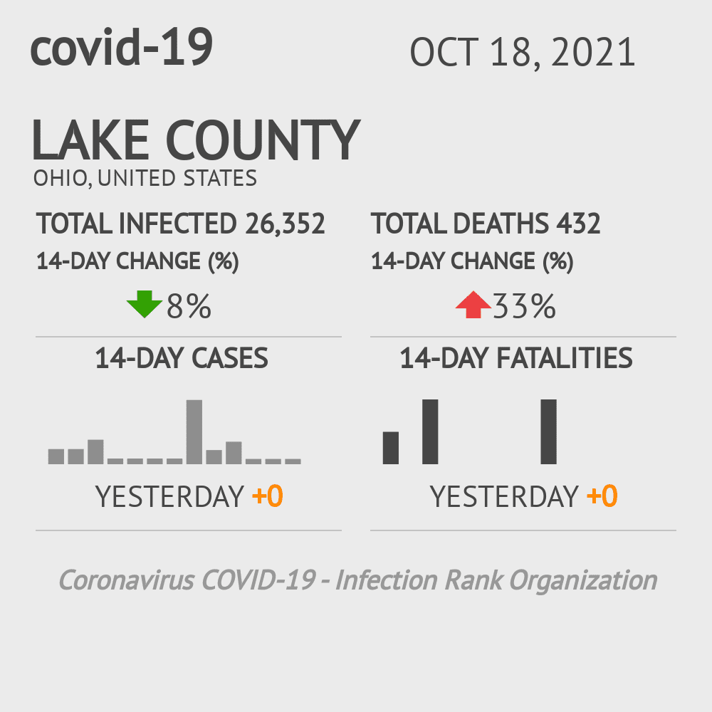 Lake County Coronavirus Covid-19 Risk of Infection on November 26, 2020