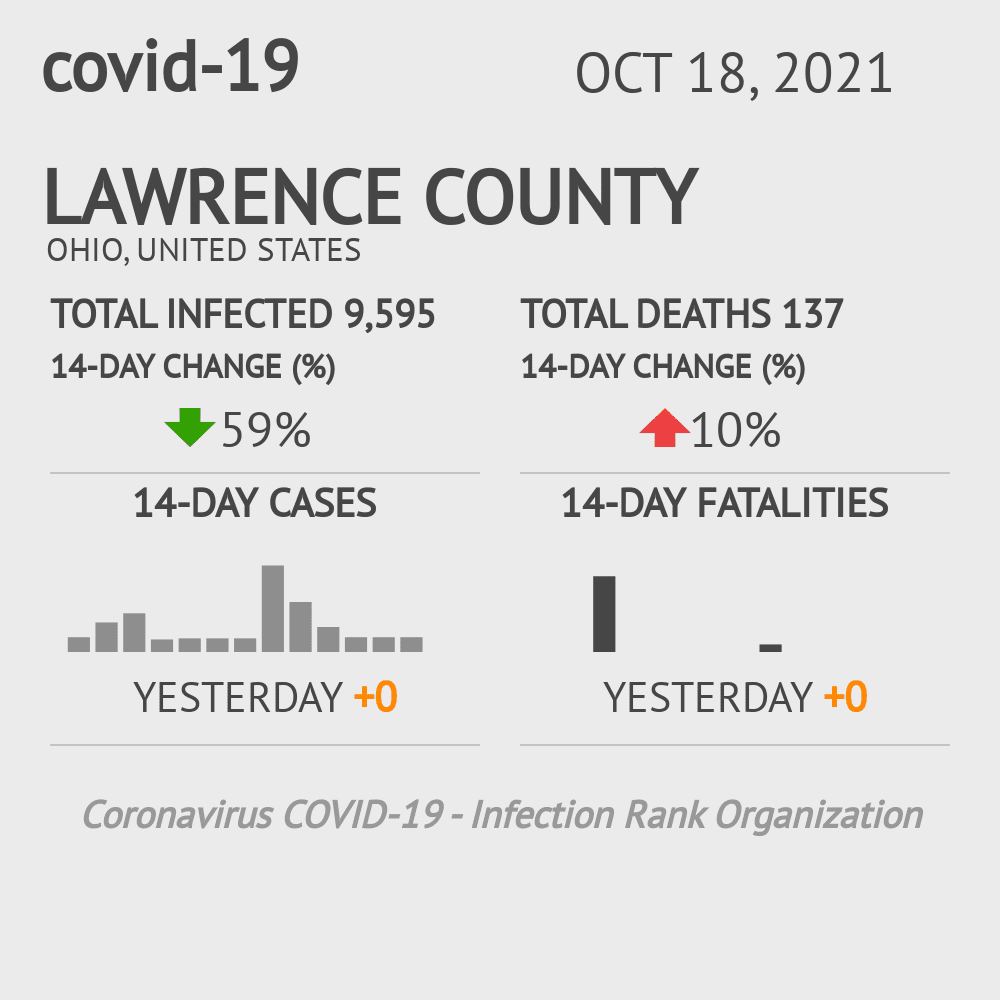 Lawrence County Coronavirus Covid-19 Risk of Infection on January 22, 2021