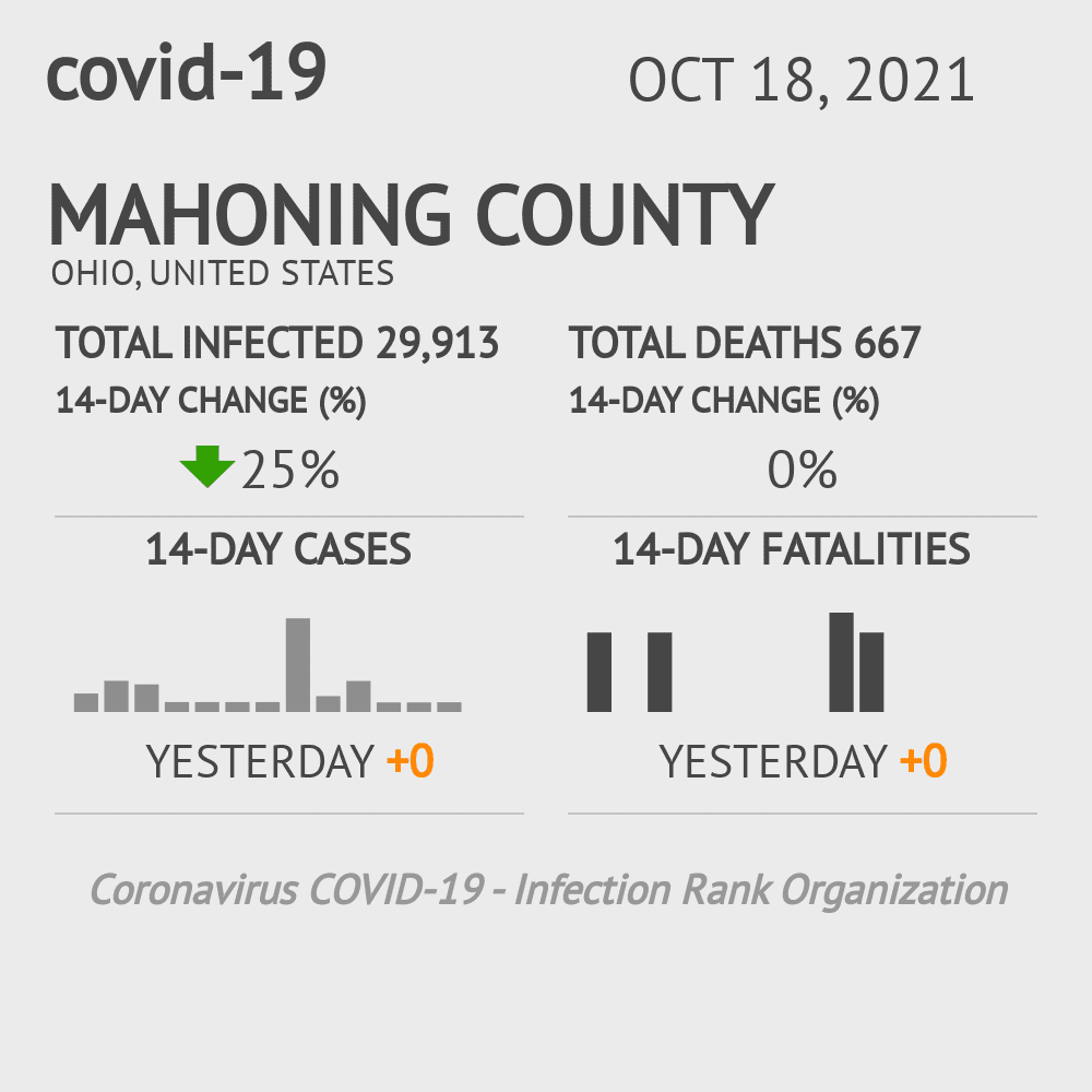 Mahoning County Coronavirus Covid-19 Risk of Infection on November 26, 2020