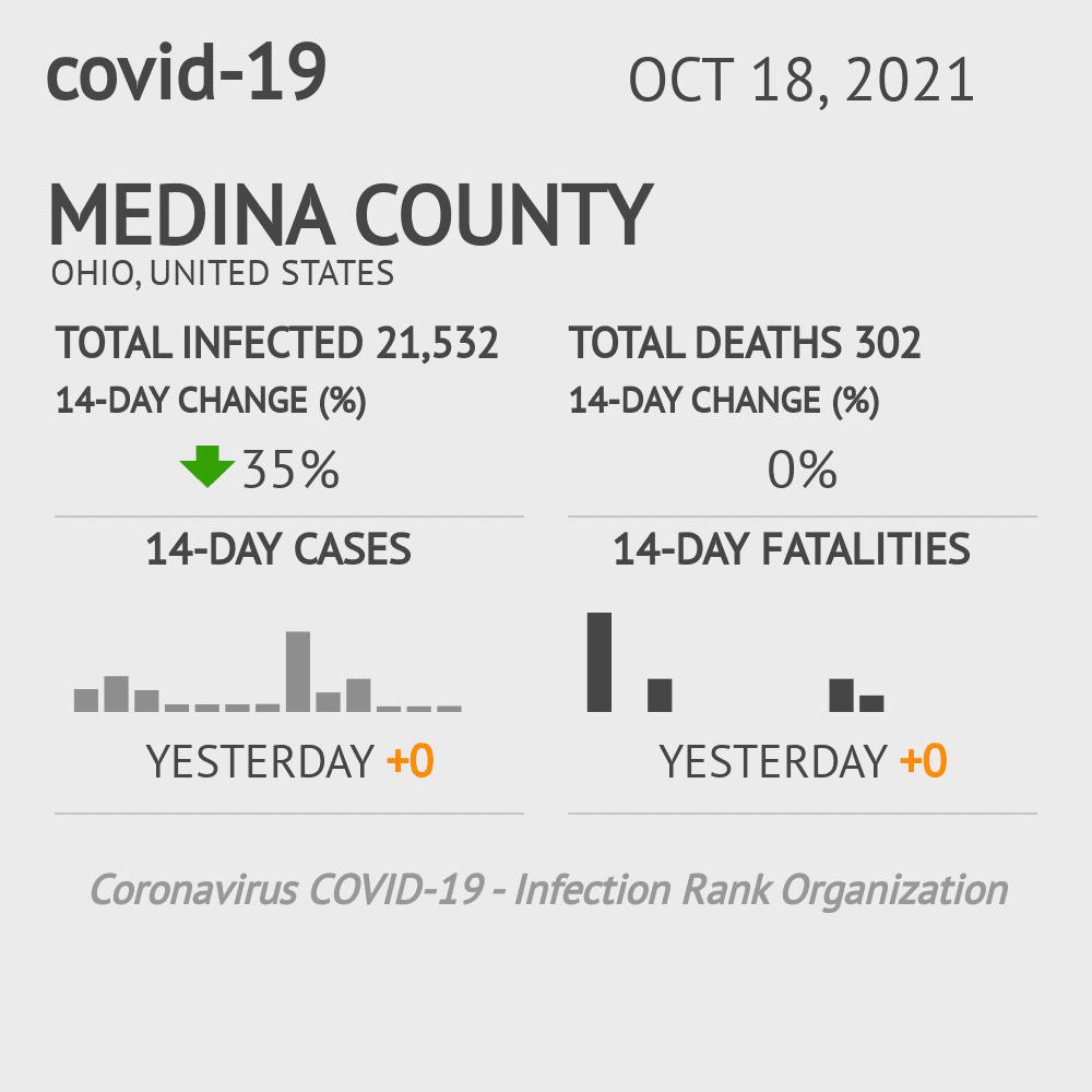 Medina County Coronavirus Covid-19 Risk of Infection on January 24, 2021