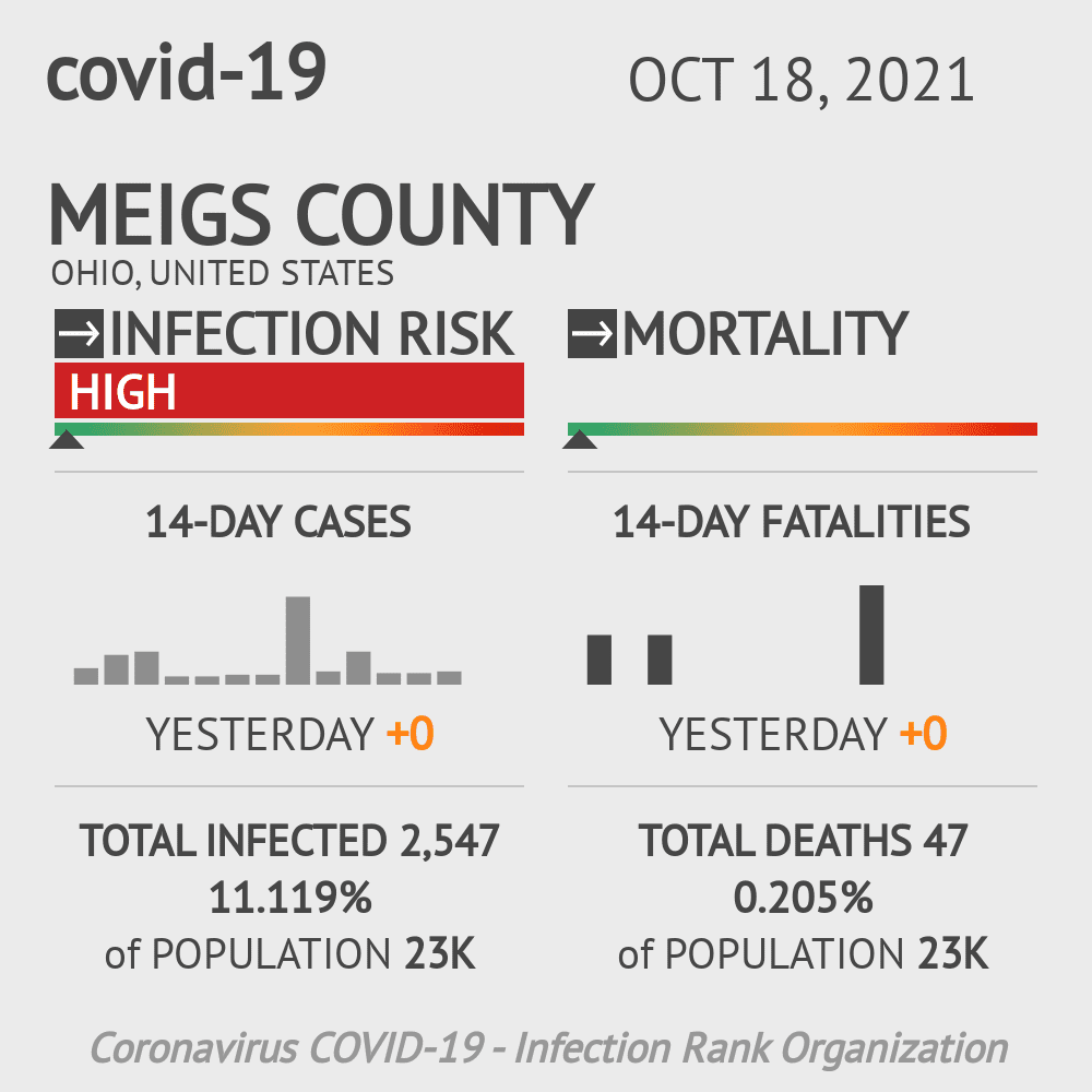 Meigs County Coronavirus Covid-19 Risk of Infection on January 22, 2021