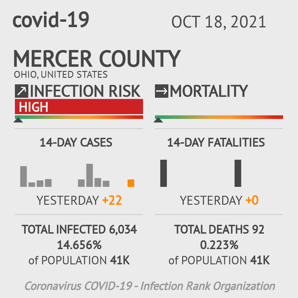 Mercer County Coronavirus Covid-19 Risk of Infection on November 27, 2020