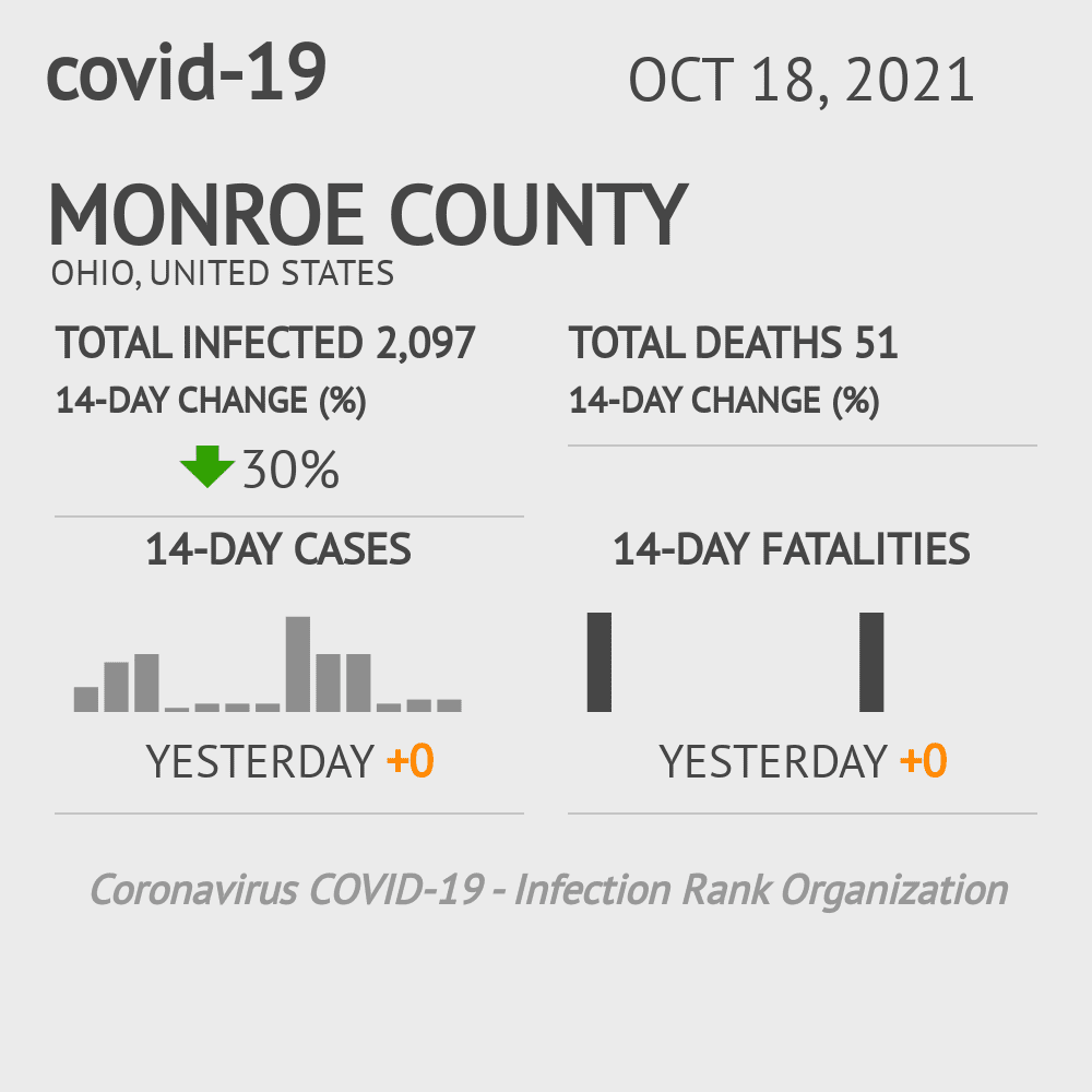 Monroe County Coronavirus Covid-19 Risk of Infection on December 03, 2020
