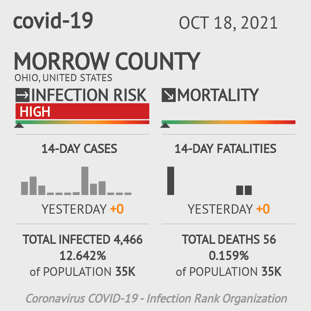 Morrow County Coronavirus Covid-19 Risk of Infection on December 03, 2020