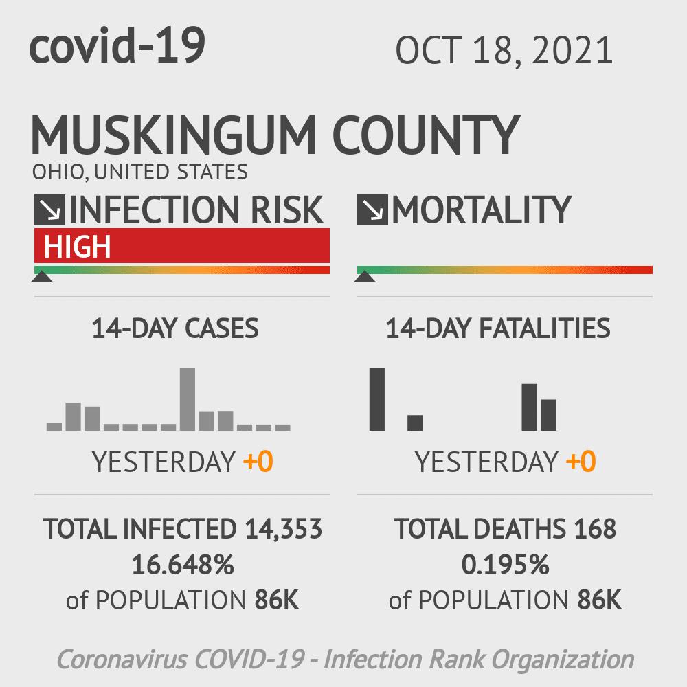 Muskingum County Coronavirus Covid-19 Risk of Infection on November 29, 2020