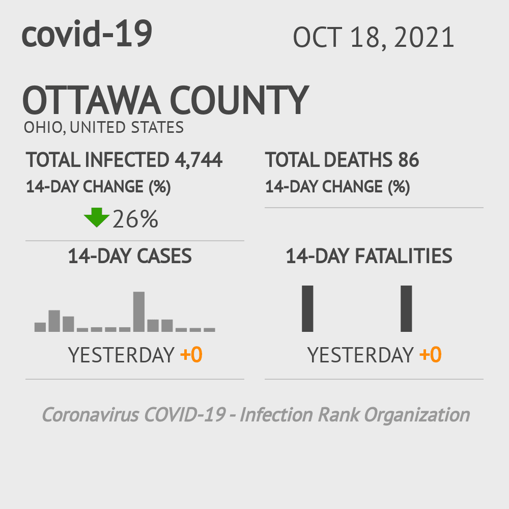 Ottawa County Coronavirus Covid-19 Risk of Infection on March 23, 2021