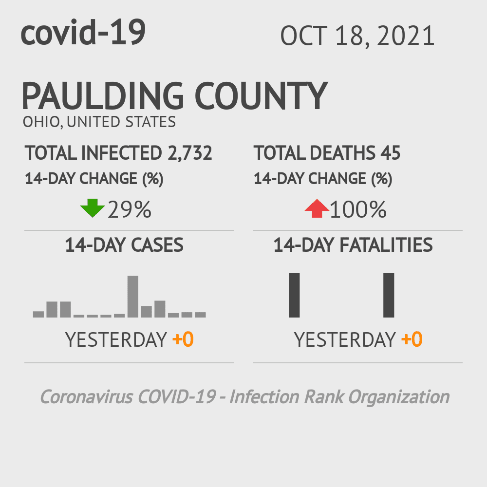 Paulding County Coronavirus Covid-19 Risk of Infection on March 05, 2021