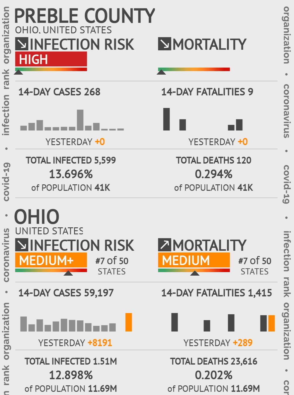 Preble County Coronavirus Covid-19 Risk of Infection on February 28, 2021