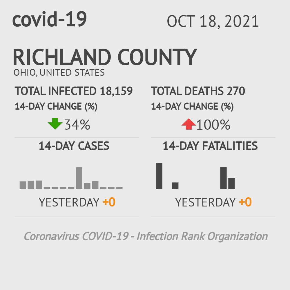 Richland County Coronavirus Covid-19 Risk of Infection on November 26, 2020