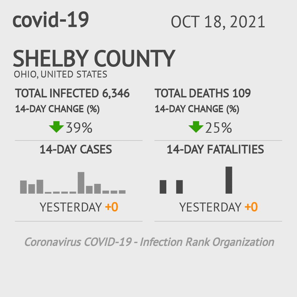 Shelby County Coronavirus Covid-19 Risk of Infection on March 23, 2021