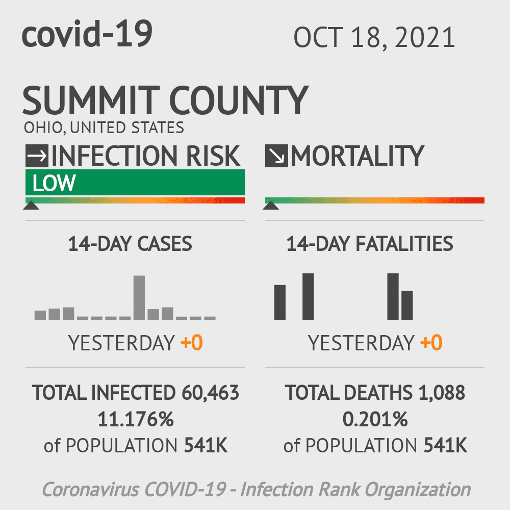 Summit County Coronavirus Covid-19 Risk of Infection on November 24, 2020