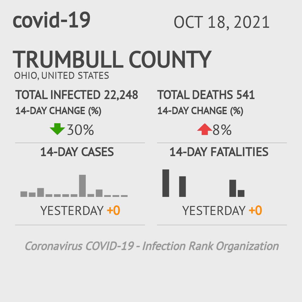 Trumbull County Coronavirus Covid-19 Risk of Infection on January 15, 2021