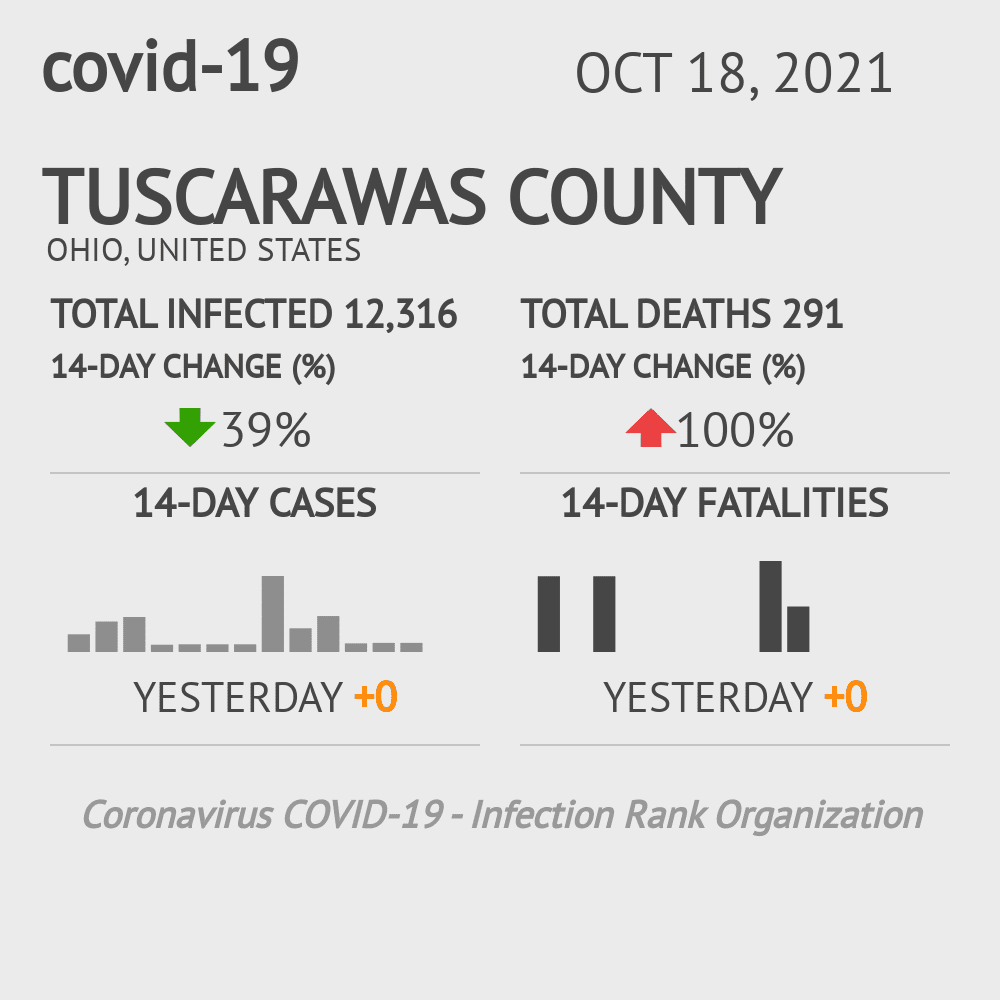 Tuscarawas County Coronavirus Covid-19 Risk of Infection on December 04, 2020