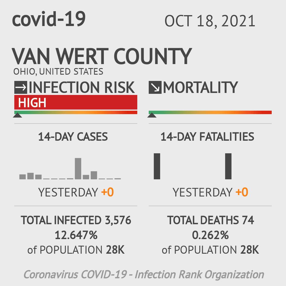 Van Wert County Coronavirus Covid-19 Risk of Infection on November 29, 2020
