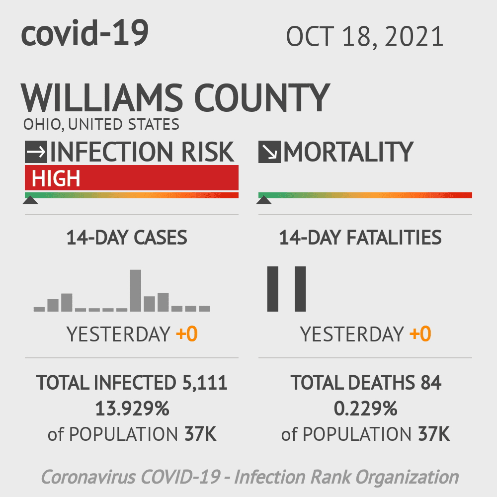 Williams County Coronavirus Covid-19 Risk of Infection on July 24, 2021