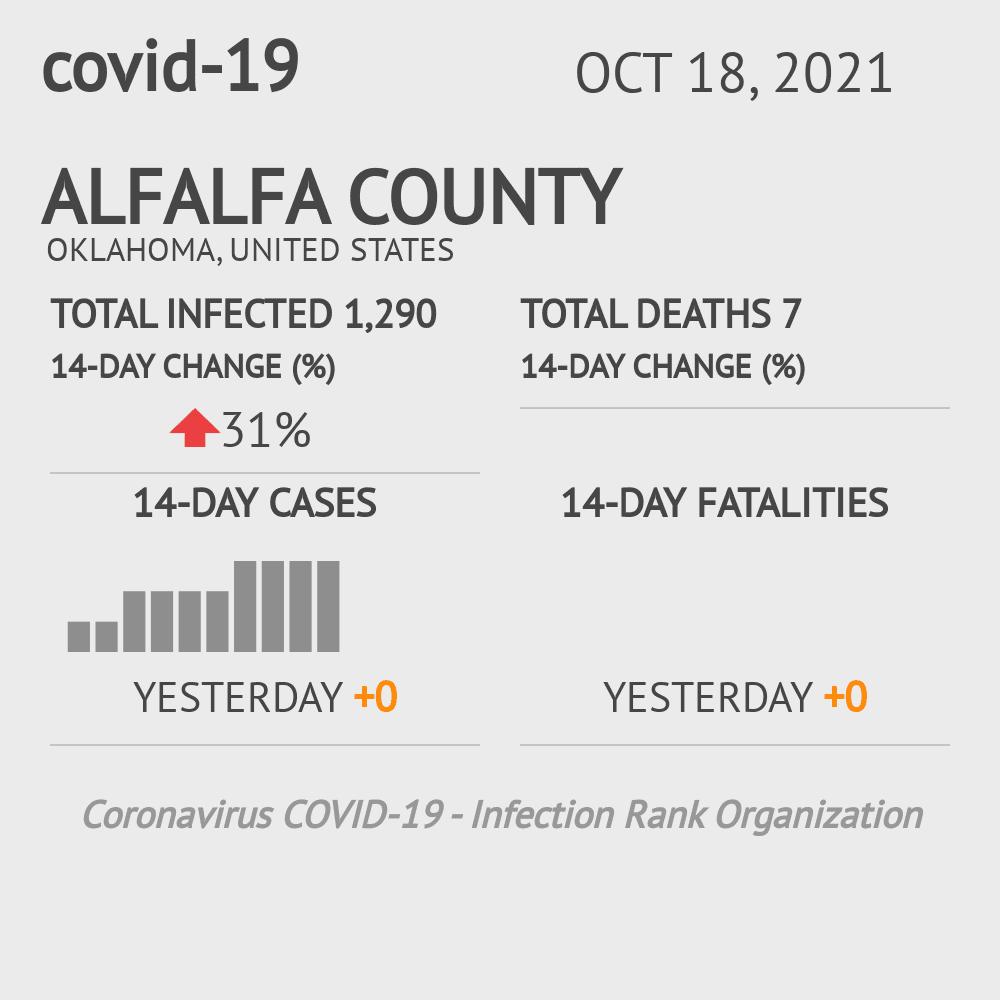 Alfalfa County Coronavirus Covid-19 Risk of Infection on July 24, 2021