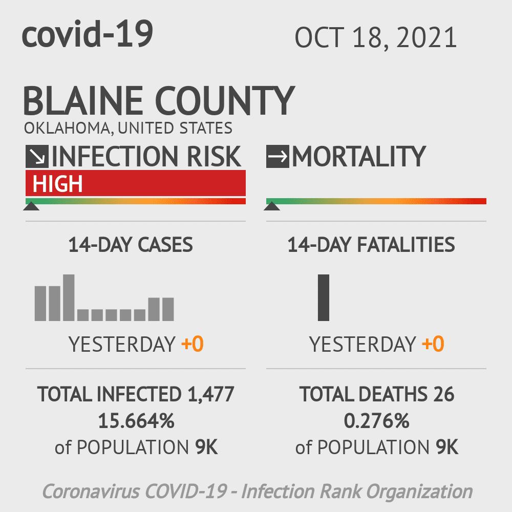 Blaine County Coronavirus Covid-19 Risk of Infection on July 24, 2021