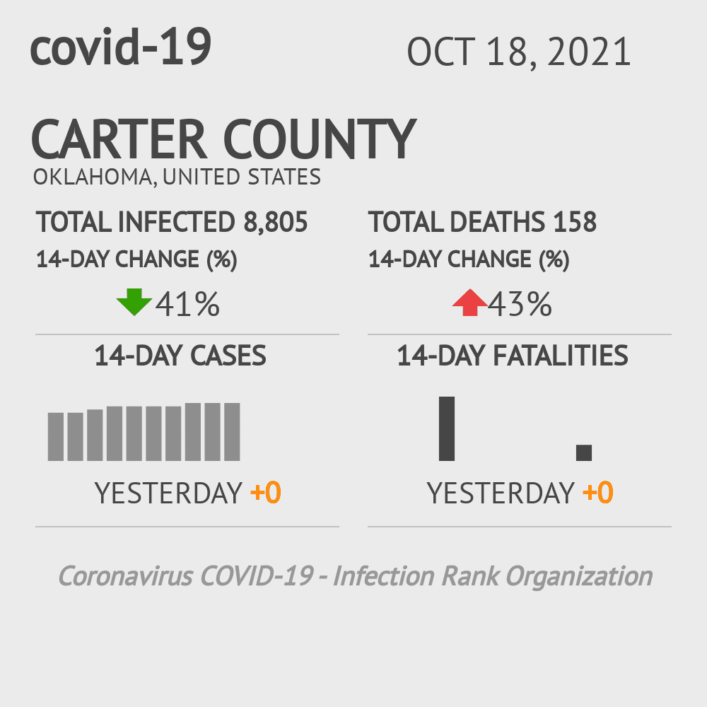 Carter County Coronavirus Covid-19 Risk of Infection on March 23, 2021