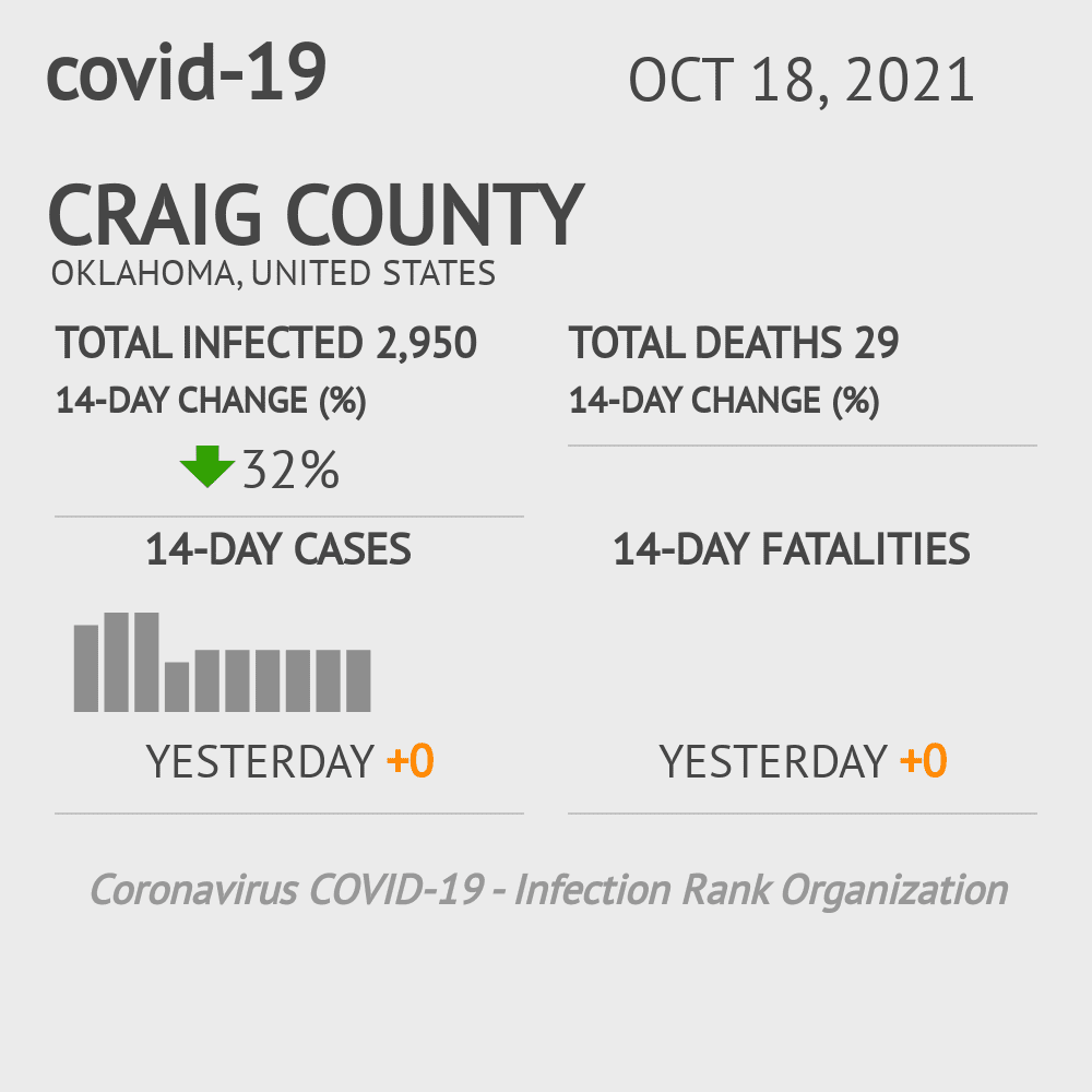 Craig County Coronavirus Covid-19 Risk of Infection on March 23, 2021