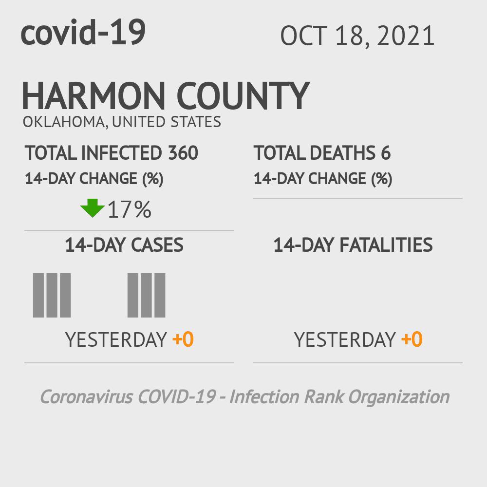 Harmon County Coronavirus Covid-19 Risk of Infection on July 24, 2021