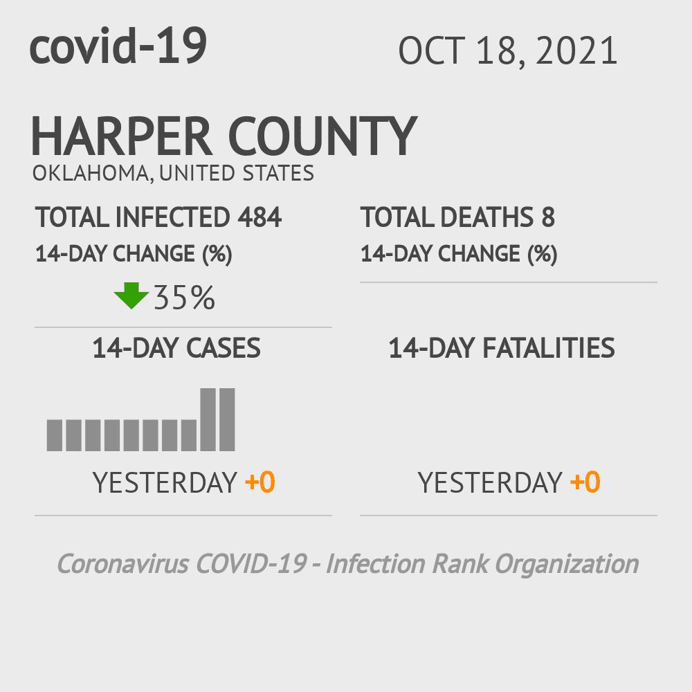Harper County Coronavirus Covid-19 Risk of Infection on March 23, 2021